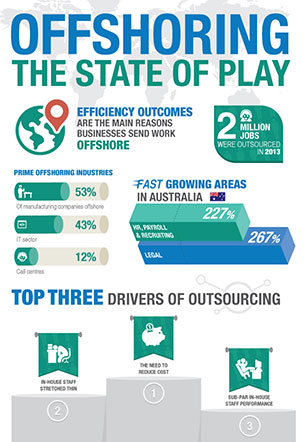 OFFSHORING THE STATE OF PLAY